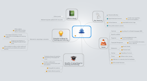 Mind Map: QED527 Blogging