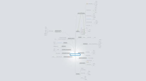 Mind Map: Menntabúðir 2013 - UMS