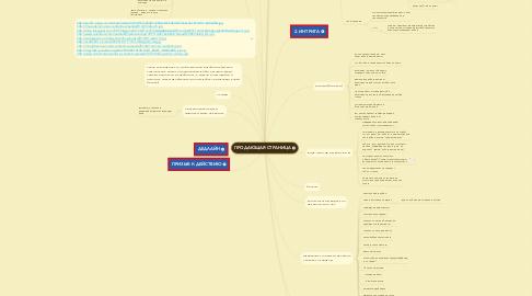 Mind Map: ПРОДАЮЩАЯ СТРАНИЦА