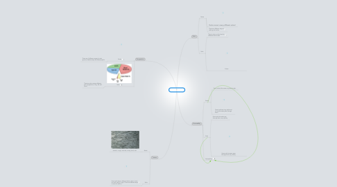 Mind Map: Rocks and Soil