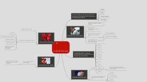 Mind Map: LA BIOTECNOLOGIA