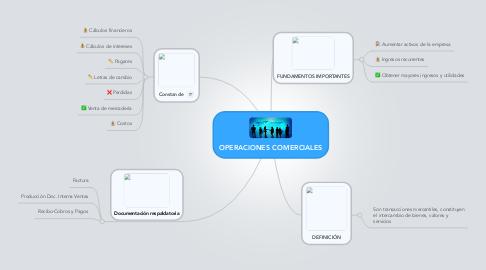 Mind Map: OPERACIONES COMERCIALES