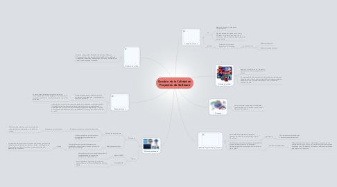 Mind Map: Gestión de la Calidad en Proyectos de Software