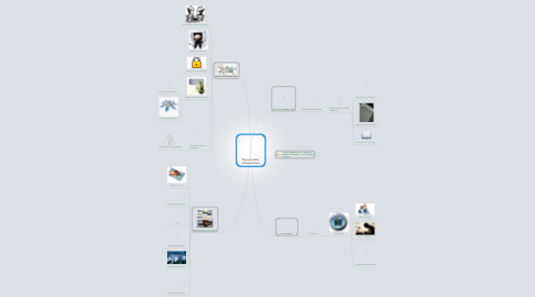Mind Map: Normas APA, software libre