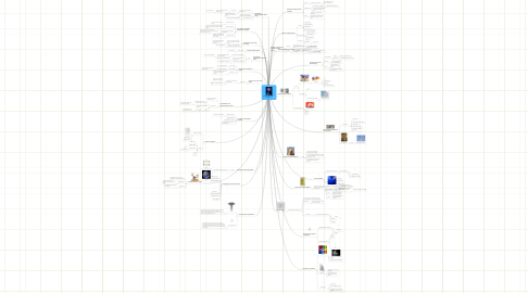 Mind Map: Fenomenología del cuerpo