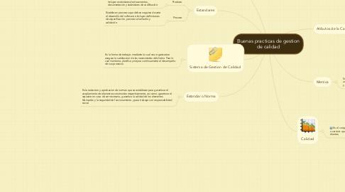 Mind Map: Buenas practicas de gestion de calidad