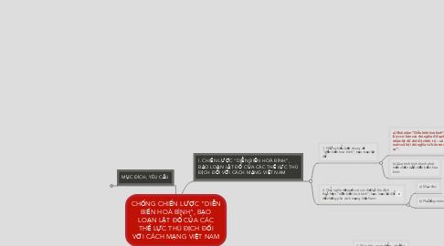 """Mind Map: CHỐNG CHIẾN LƯỢC """"DIỄNBIẾN HOÀ BÌNH"""", BẠOLOẠN LẬT ĐỔ CỦA CÁCTHẾ LỰC THÙ ĐỊCH ĐỐIVỚI CÁCH MẠNG VIỆT NAM"""