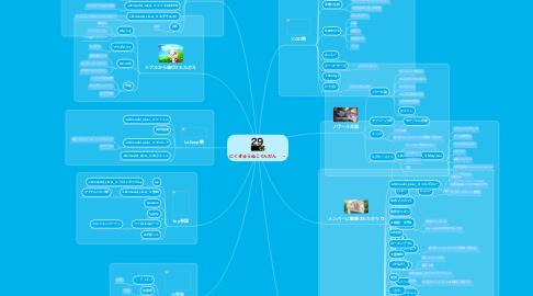 Mind Map: にくきゅうぬこぐんだん