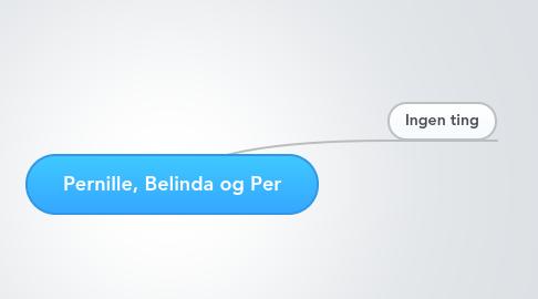 Mind Map: Pernille, Belinda og Per
