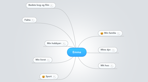 Mind Map: Emma