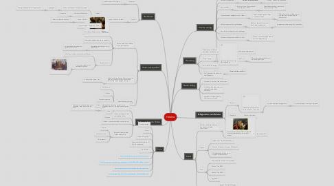 Mind Map: Helena