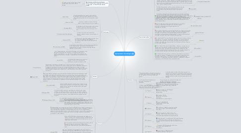 Mind Map: Apropiación Tecnológica