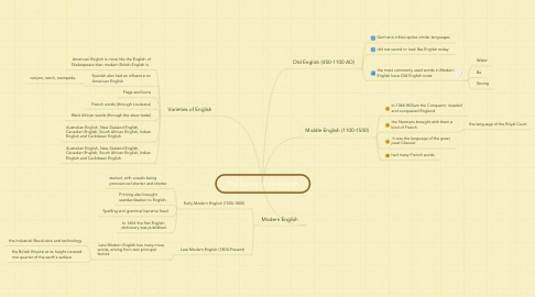 Mind Map: The history of the English