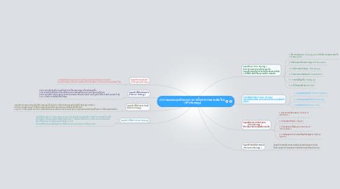 Mind Map: การวางแผนกลยุทธ์กระบวนการการสื่อสารการตลาดสมัยใหม่   (8P'sStrategy)