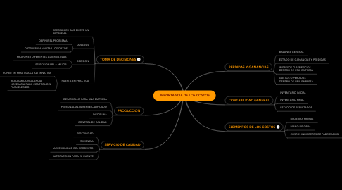 Mind Map: IMPORTANCIA DE LOS COSTOS
