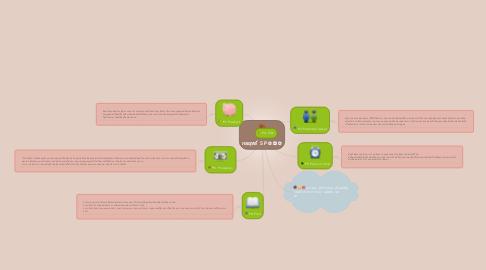 Mind Map: กลยุทธ์  5 P