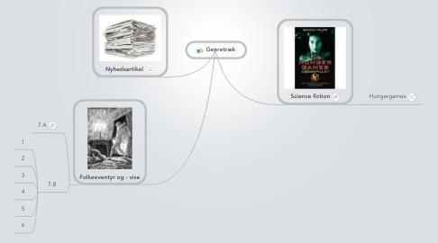 Mind Map: Genretræk