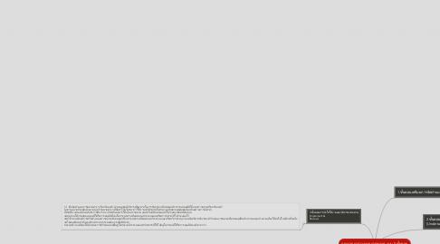 Mind Map: กระบวนการวางแผนการตลาด แบบ 5 ขั้นตอน