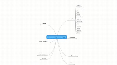 Mind Map: Checkliste und Tipps für neue Blogger