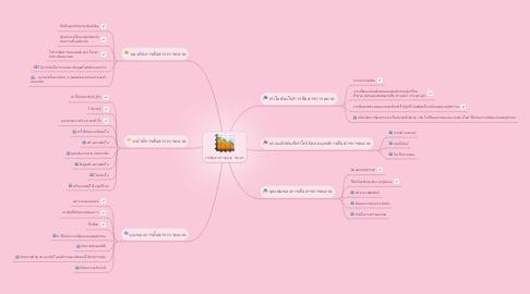 Mind Map: การสื่อสารการตลาด  เชิงรุก!