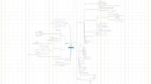 Mind Map: Benchmark de wiki