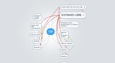 Mind Map: GBI