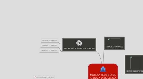 Mind Map: MEDIOS Y RECURSOS DE APOYO A LA DOCENCIA