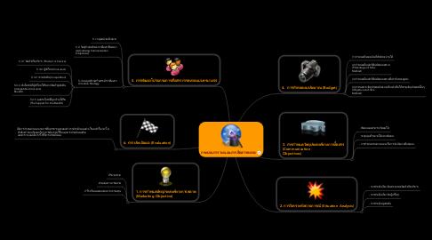 Mind Map: กระบวนการวางแผนการสื่อสารตลาด