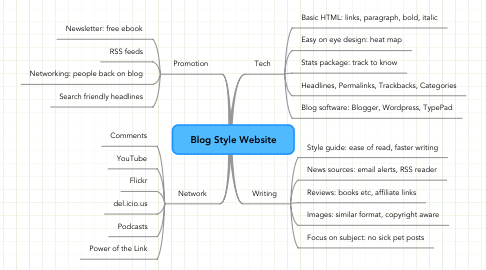 Mind Map: Blog Style Website