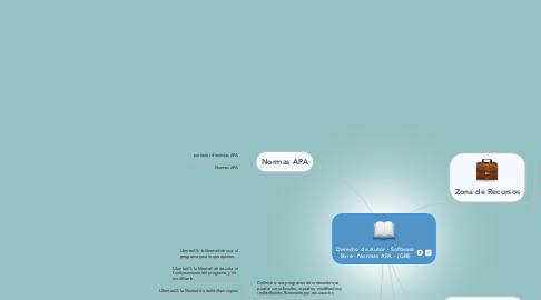Mind Map: Derecho de Autor - Software libre - Normas APA - (GBI)