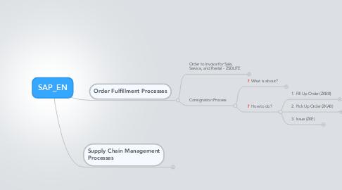 Mind Map: SAP_EN