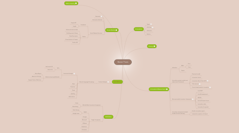 Mind Map: Master Thesis