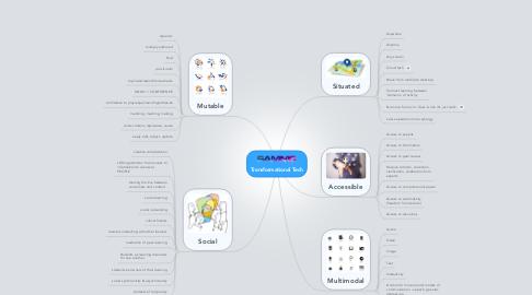 Mind Map: Transformational Tech