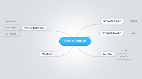 Mind Map: ILMU EKONOMI
