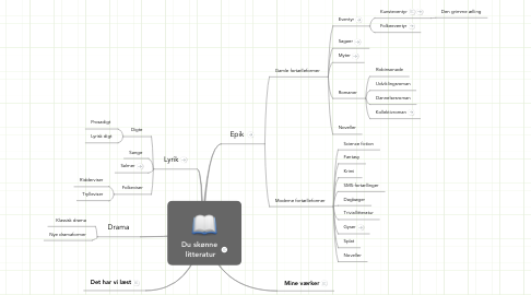 Mind Map: Du skønne  litteratur