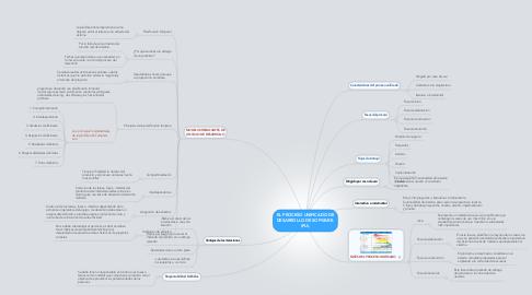 Mind Map: EL PROCESO UNIFICADO DE DESARROLLO DE SOFWARE. (PU).