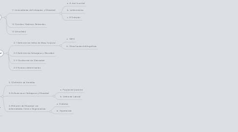 """Mind Map: Fundamentación Teórica: """"Prevalencia de Sobrepeso y Obesidad en los asociados que laboran en un hotel  en el área de cocina"""""""