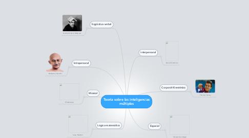 Mind Map: Teoría sobre las inteligencias múltiples