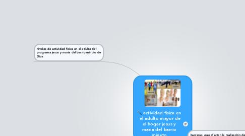 Mind Map: actividad fisica en el adulto mayor de el hogar jesus y maria del barrio minuto