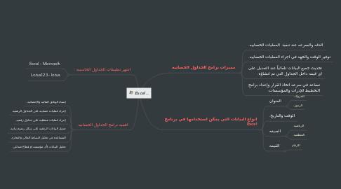 Mind Map: Excel ..