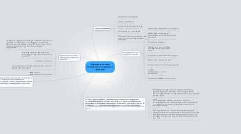 Mind Map: образовательные электронные издания и ресурсы