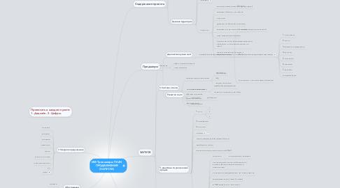 Mind Map: ИМ Тренажеры ПЛАН ПРОДВИЖЕНИЯ (ЗАПУСКА)