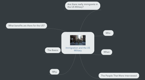 Mind Map: Immigration and the US Military