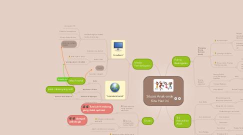 Mind Map: Situasi Anak-anakKita Hari ini