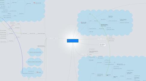 Mind Map: Sistema límbico y núcleos de labase