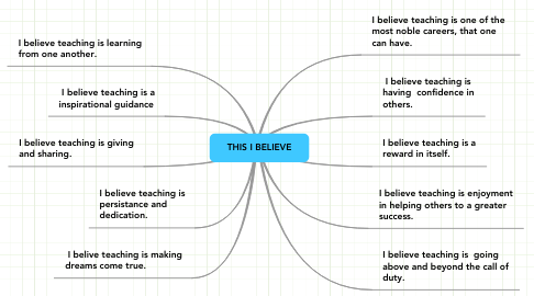 Mind Map: THIS I BELIEVE