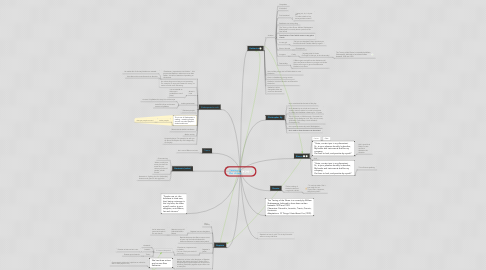 Mind Map: Taming of the  shrew