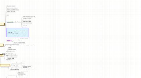 Mind Map: ПОБЕЖДАЙ ЛЕГКО