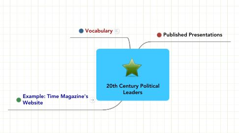 Mind Map: 20th Century Political Leaders
