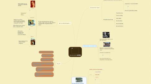 Mind Map: ZAHA HADID